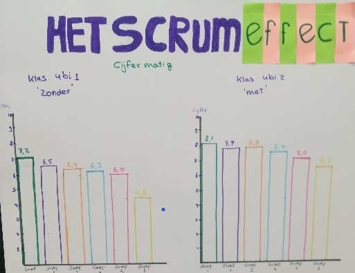 Het Scrum effect